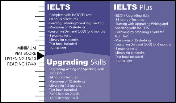 สอบ IELTS กับการเตรียมตัวก่อนสอบ