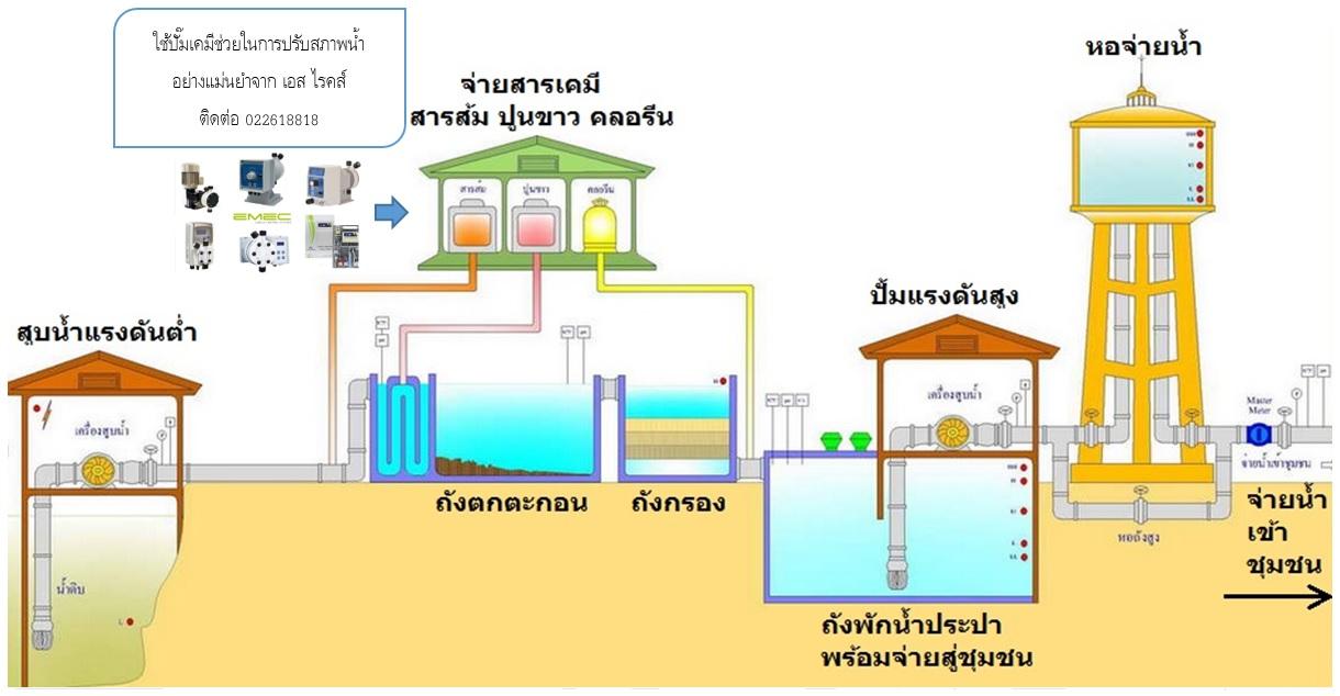 ปั๊มจ่ายสารเคมี เครื่องจ่ายคลอรีน ปั๊มจ่ายสารเคมี ปรับคุณภาพน้ำ ระบบบำบัดน้ำดี บำบัดน้ำเสีย