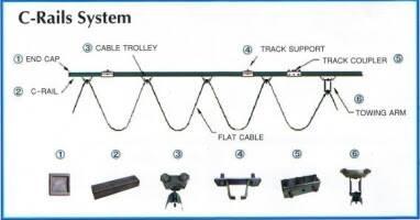 จำหน่ายรางC-Rail สายเมนต์ราง ระบบไฟฟ้าเครนตามแนวยาวและแนวขวาง และอุปกรณ์ติดตั้งครบชุด